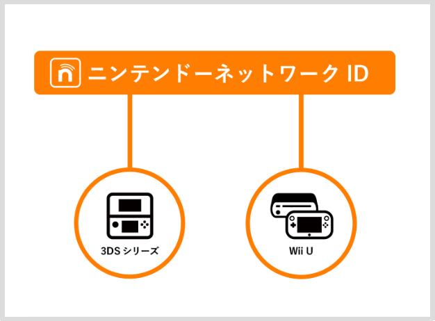 ニンテンドー ネットワーク id