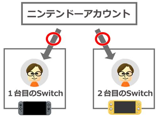 台 目 2 アカウント Switch