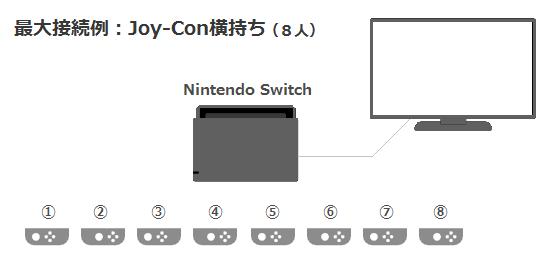 Switchコントローラーは同時にいくつ接続できますか