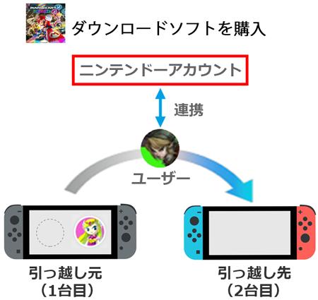 switch 複数 アカウント