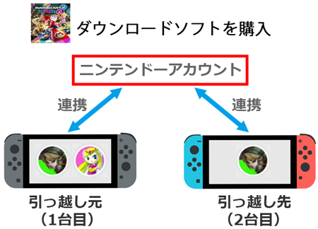 switch いつも あそぶ 本体